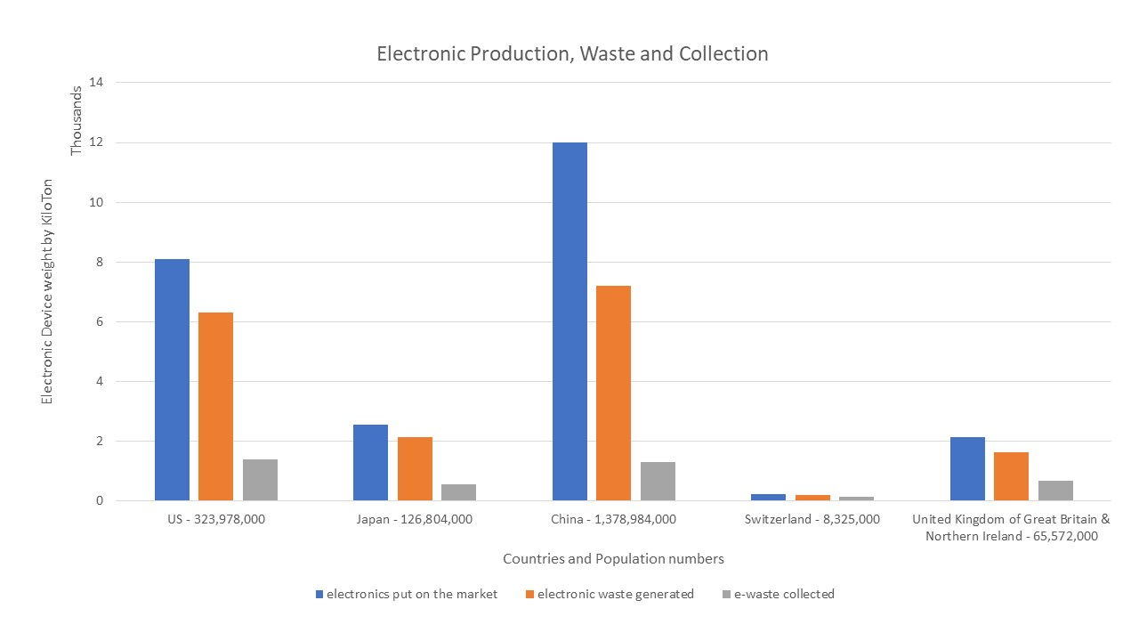 A comparison of the electronic distribution, waste production, and amount collected per selected country.