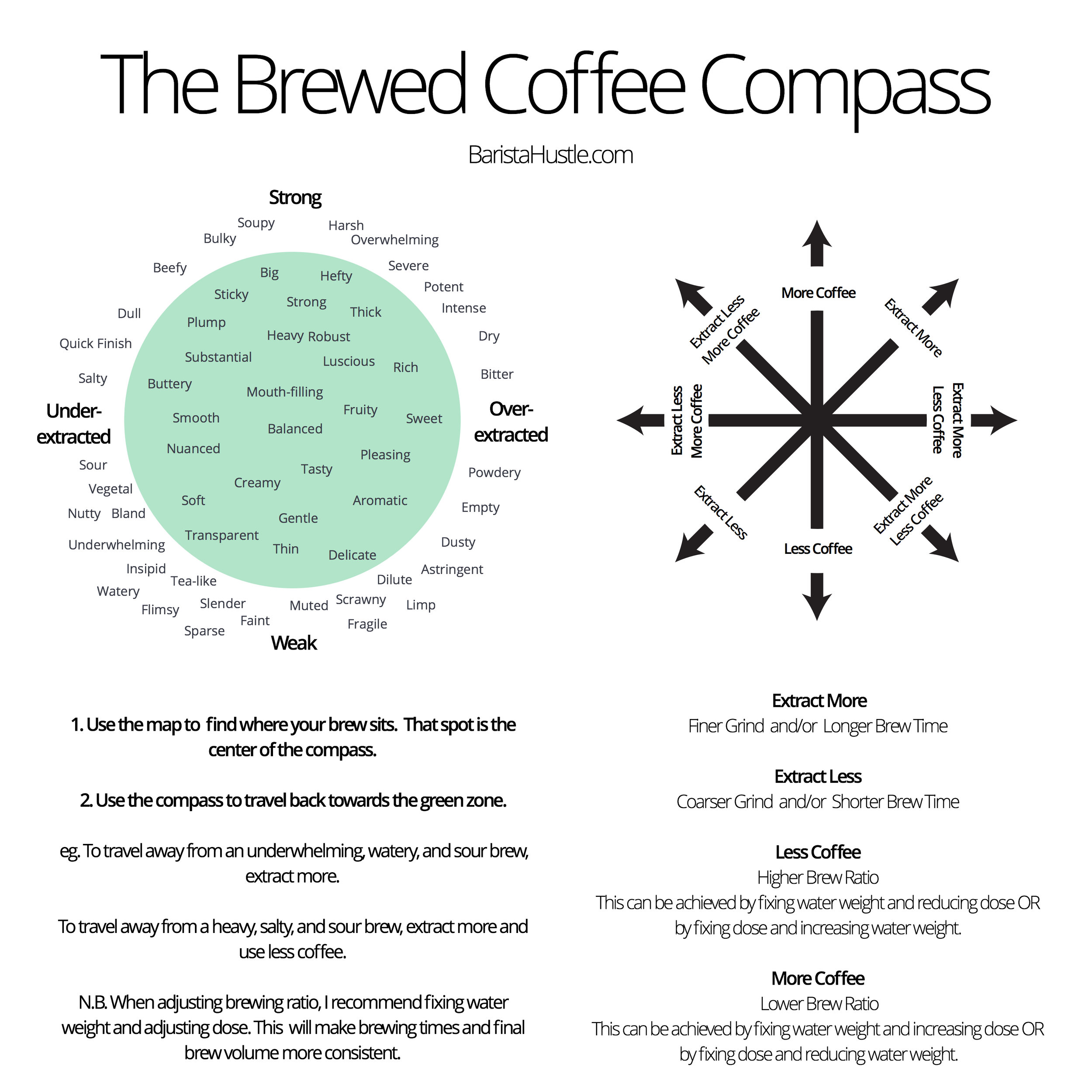 The brewed coffee compass, courtesy of Barista Hustle. Click through to their excellent site.