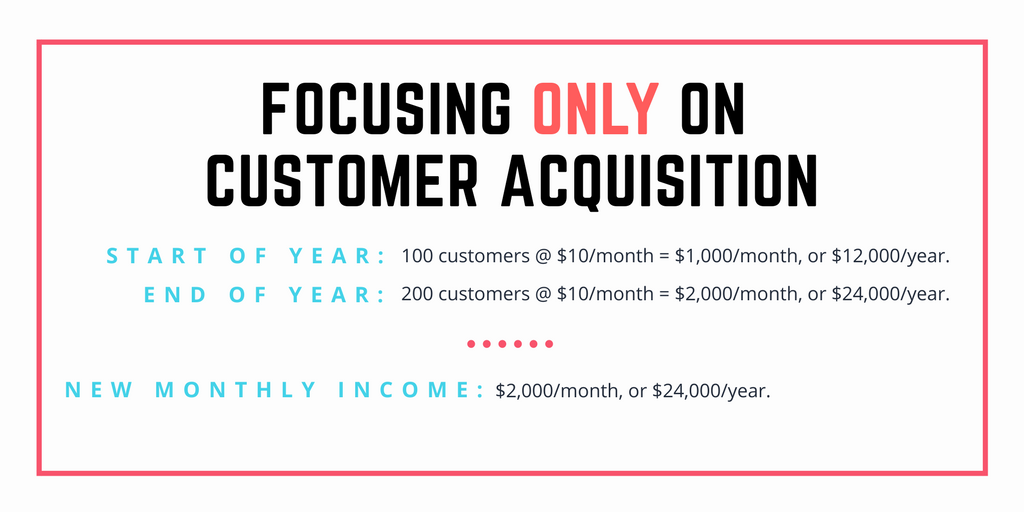 Acquisition-pricing-strategy