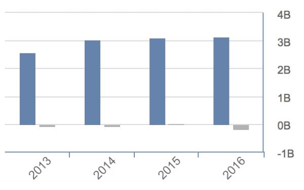 Groupon  4-yr trailing revenue.  Source