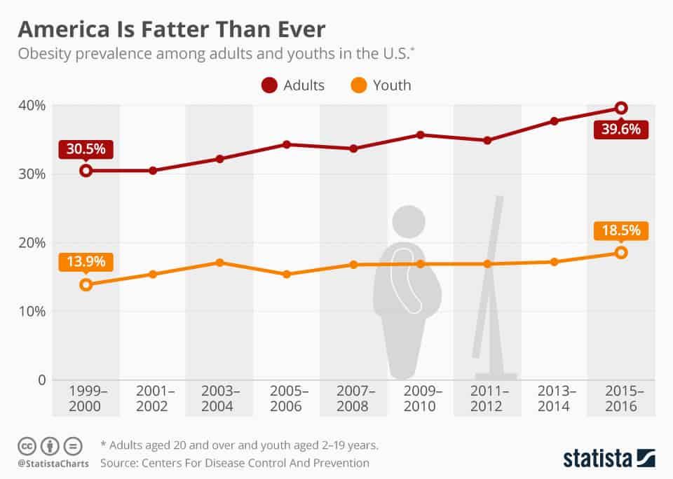 Source:  Statista.com