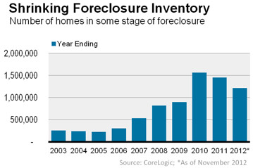 Foreclosure Inventory via Wall Street Journal