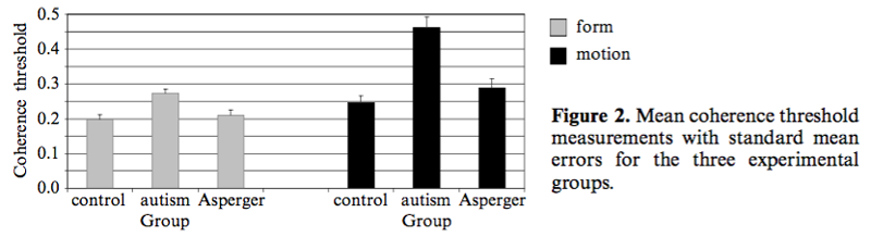 Autism group performed worse at form and especially motion coherence tasks