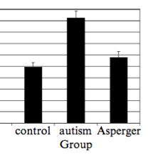 Autism - Form
