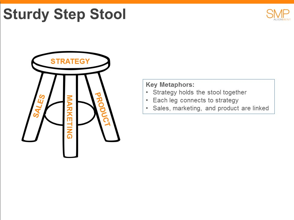 Sturdy Step Stool of SMP Alignment