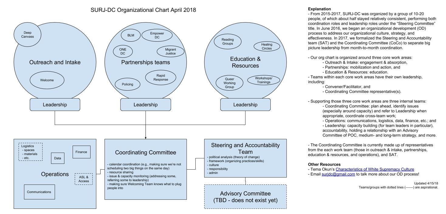 "From 2015-2017, SURJ DC was organized by a group of 10-20 people of which about half stayed relatively consistent performing both coordination roles and leadership roles under the ""Steering Committee"" title. In June 2016, we began an organizational development process to address our culture, strategy, and effectiveness. In 2017, we formalized the Steering and Accountability Team (SAT) and the Coordinating Committee (CoCo) to separate big picture leadership from month-to-month coordination.  Our organizational chart (above) is organized around the core work areas of Outreach & Intake, Partnerships, and Education & Resources. Teams within these core work areas have their own leadership and representatives to CoCo. We also have three internal teams: Coordinating Committee, Operations, and SAT/ Leadership. This chart was updated in April of 2018."