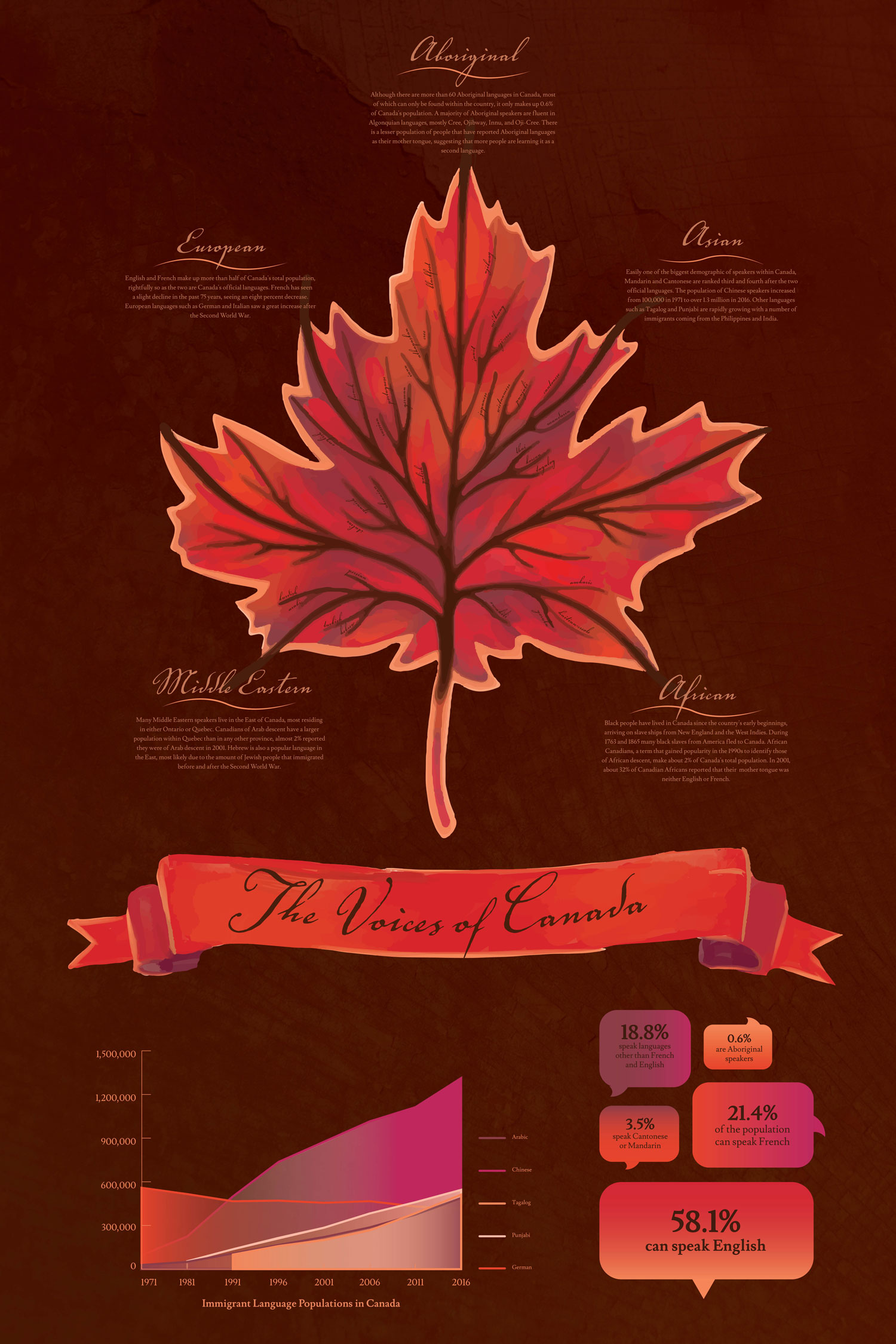 """The Voices of Canada"" by Abby Jocson"