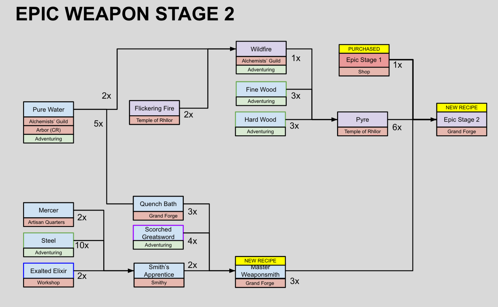 epic_weapons_stage2