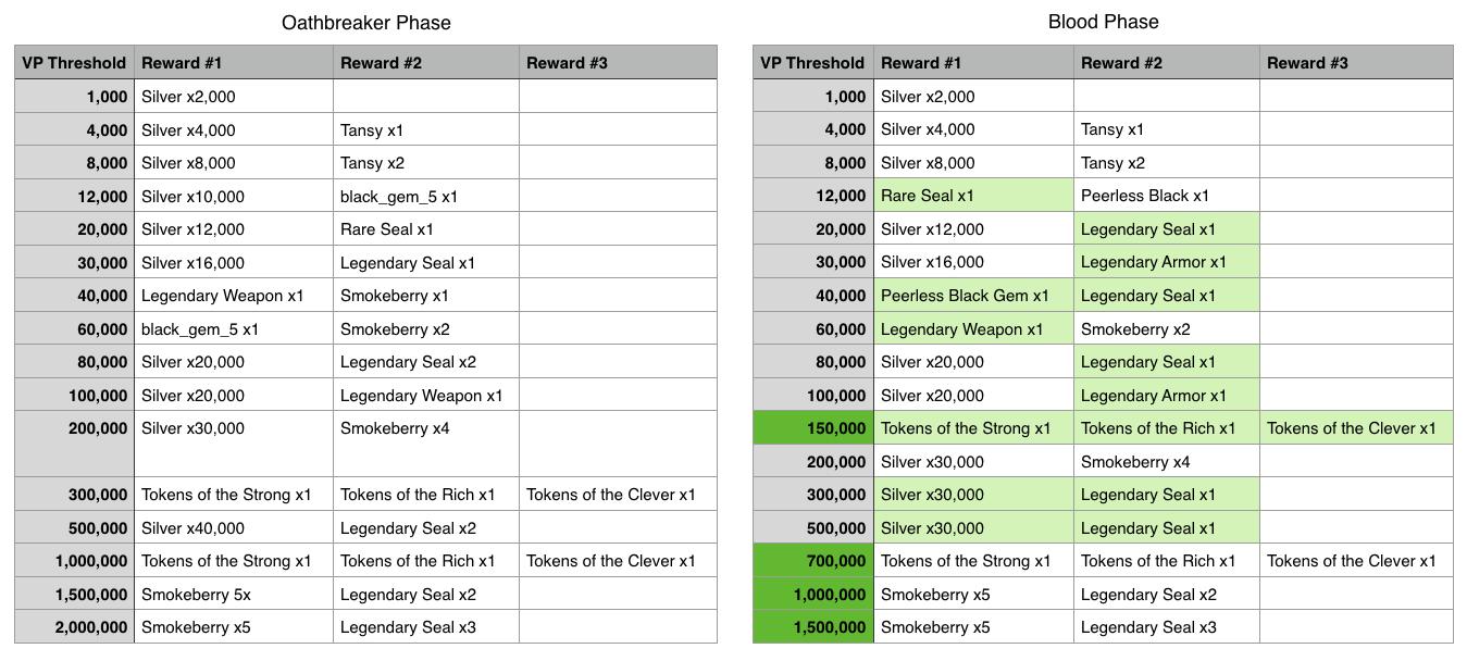 blood_threshold_rewards