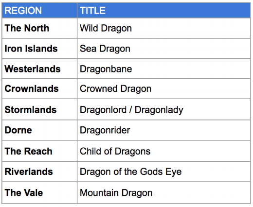 Dragon Phase Titles.png
