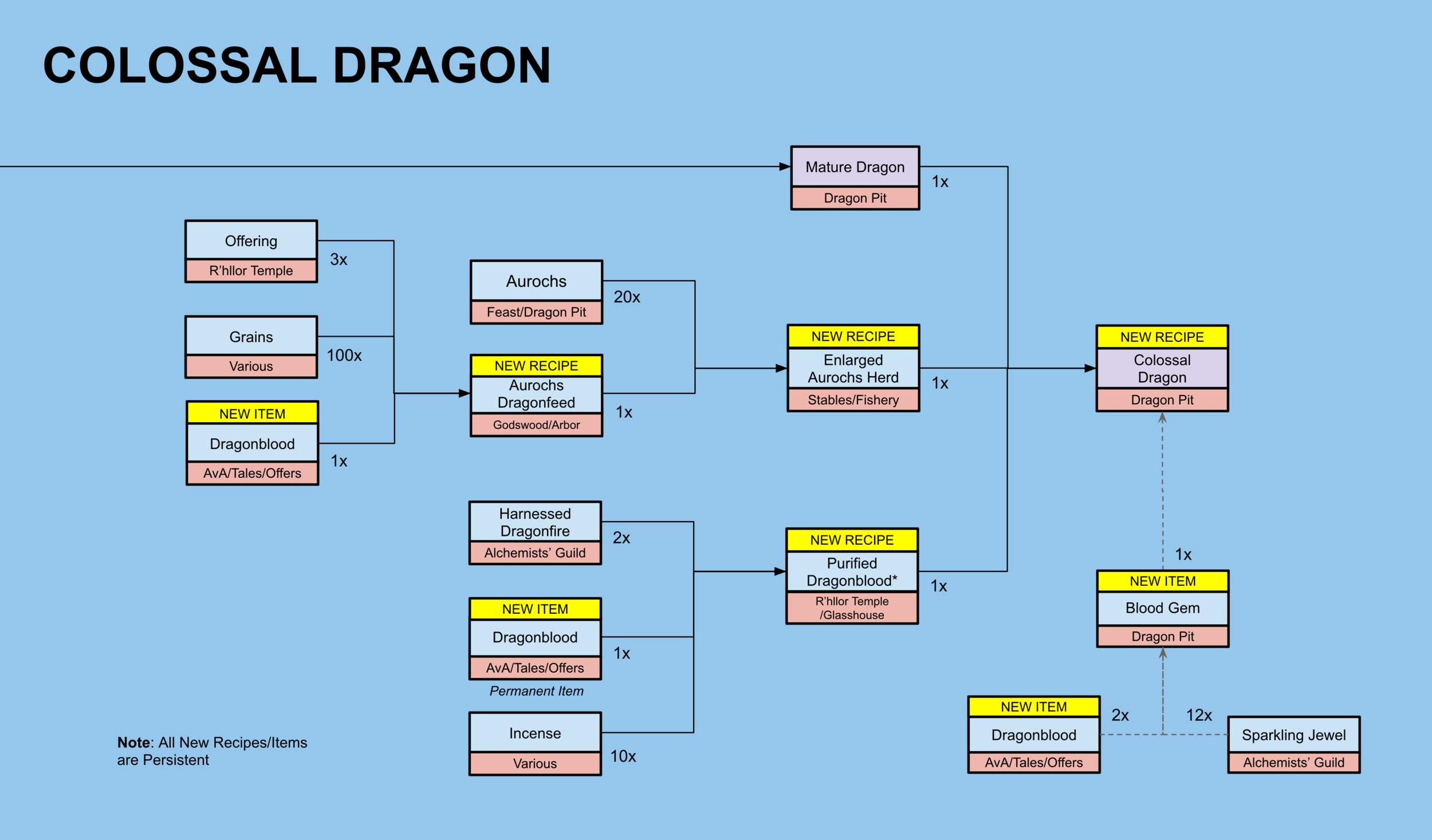 Colossal Dragon Chain.png