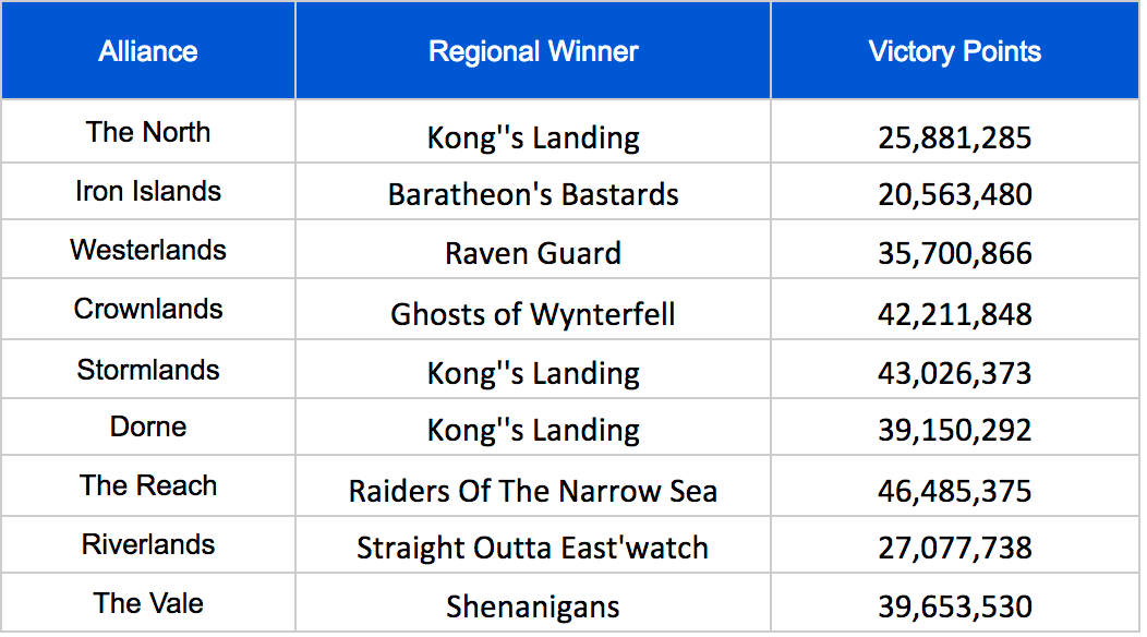 Sellsword Regional Winners.png