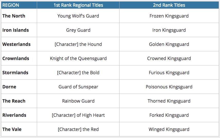 Kingsguard Titles.png