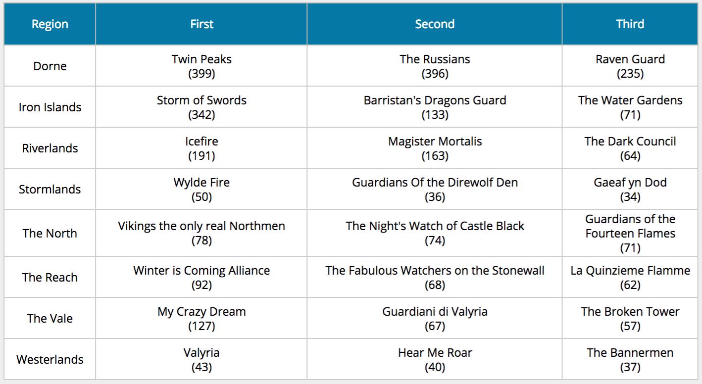 "Top three ""Most Sworn Swords killed by an Alliance per participant (minimum 5 participants)"