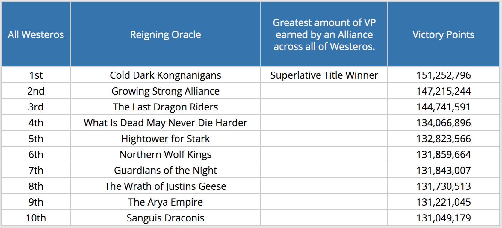 Oracle All Westeros.png