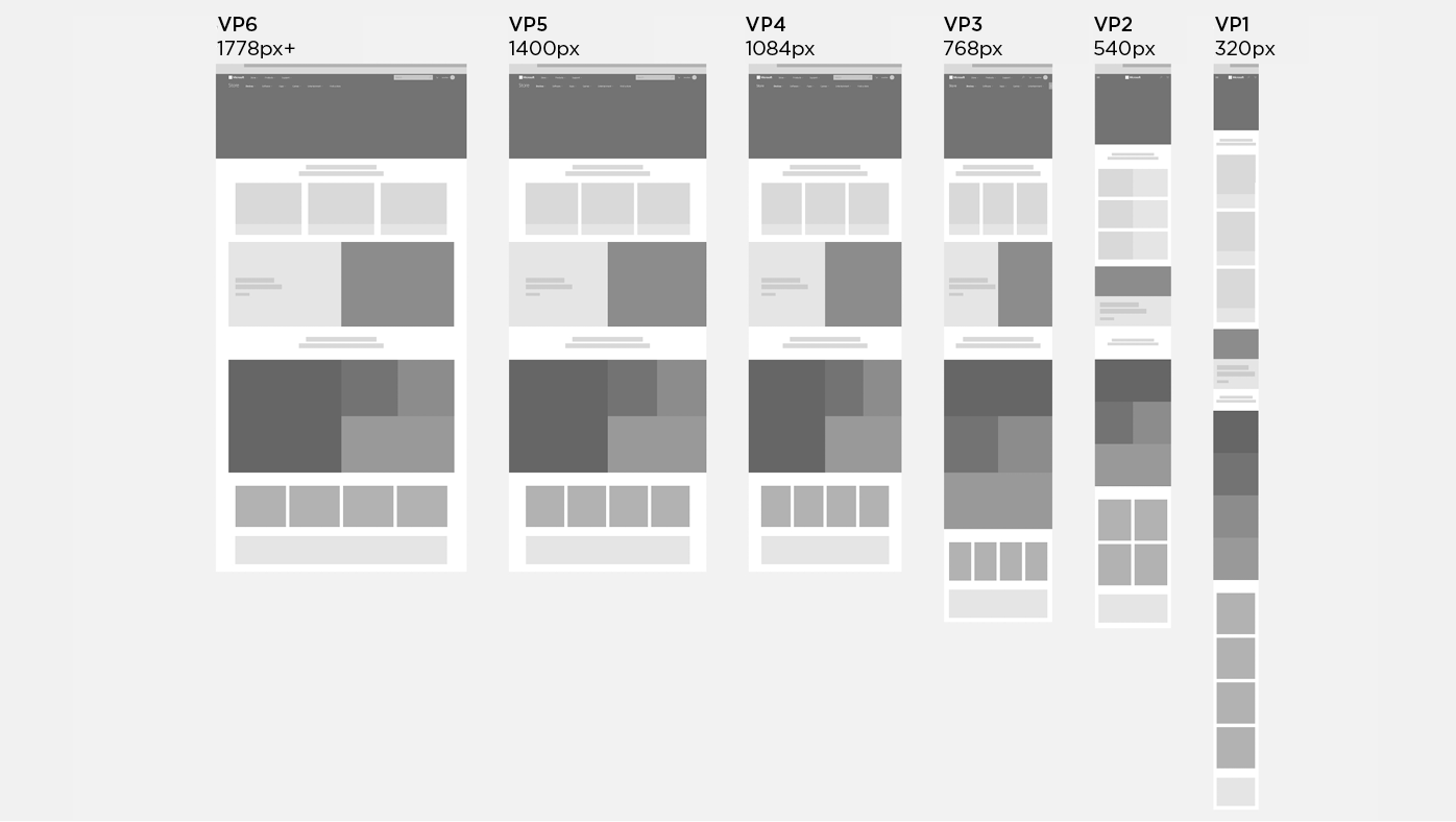 The responsive story shows how the components resize and/or stack across the viewports. Components shown include the header, hero, content-placements, features, mosaics, product placements, and banner.
