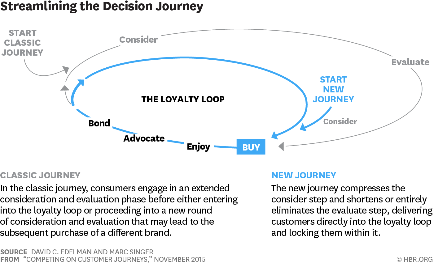 https://hbr.org/2015/11/competing-on-customer-journeys