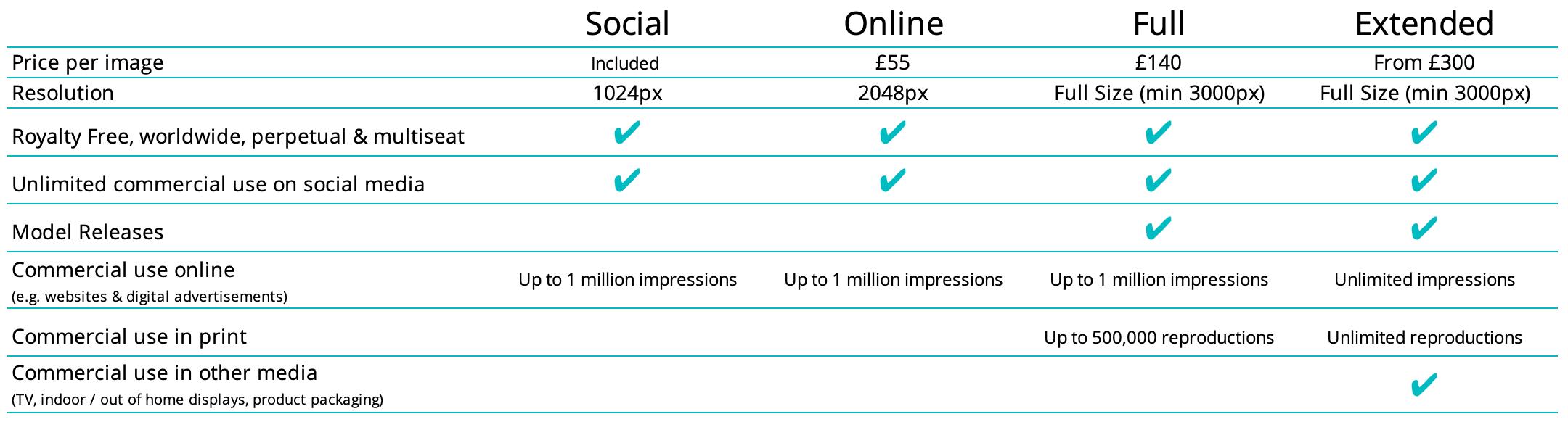 Visual content licensing UK
