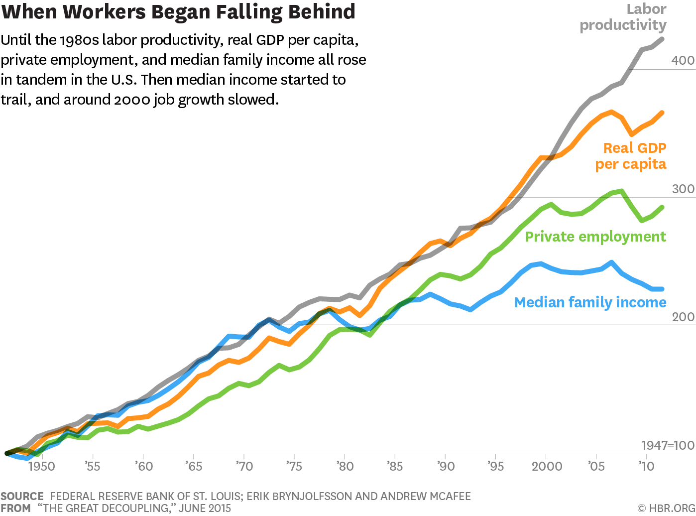 """Graph found in  The Harvard Business Review's """"  The Great Decoupling: An Interview with Erik Brynjolfsson and Andrew McAfee. """""""