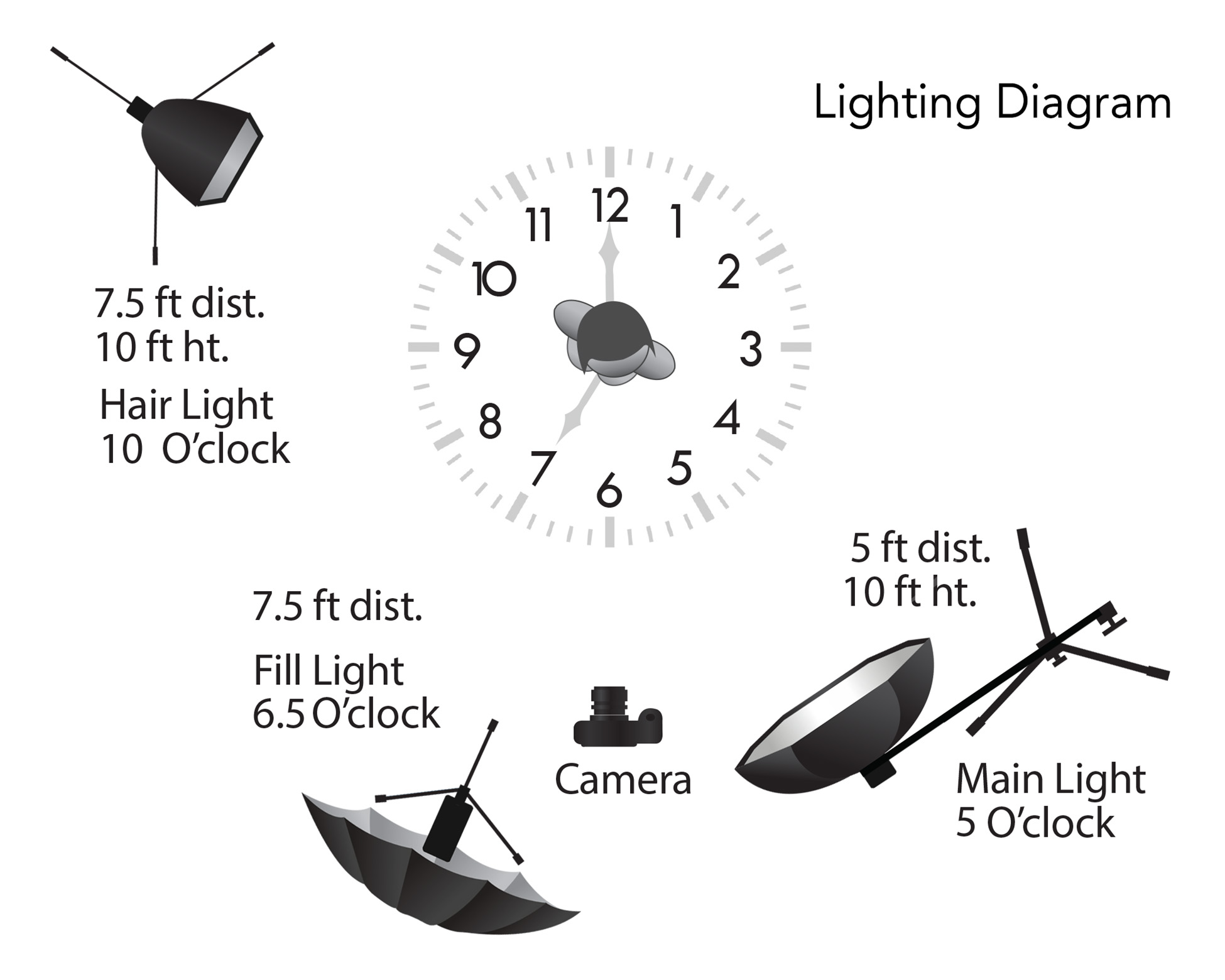 This is a representation of the lighting in the above pull-back photo