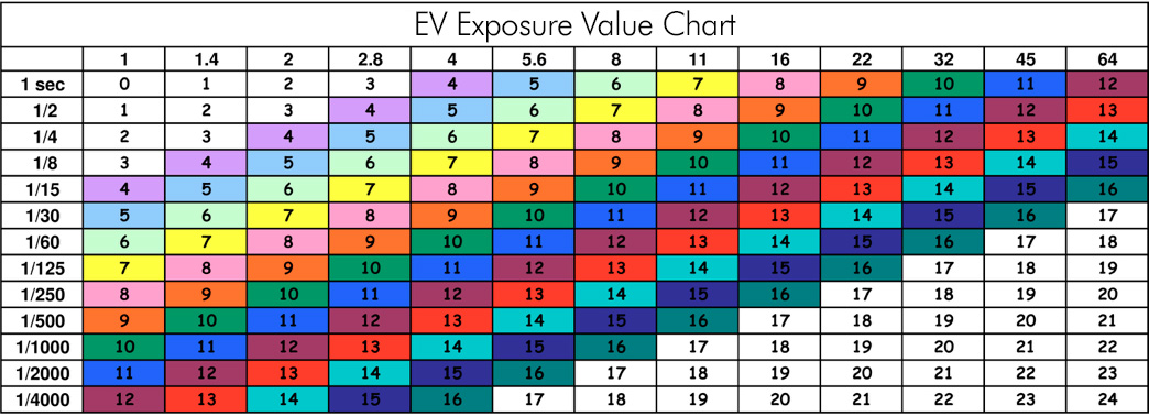 Use this EV Chart to select the desired shutter speed and aperture combination.