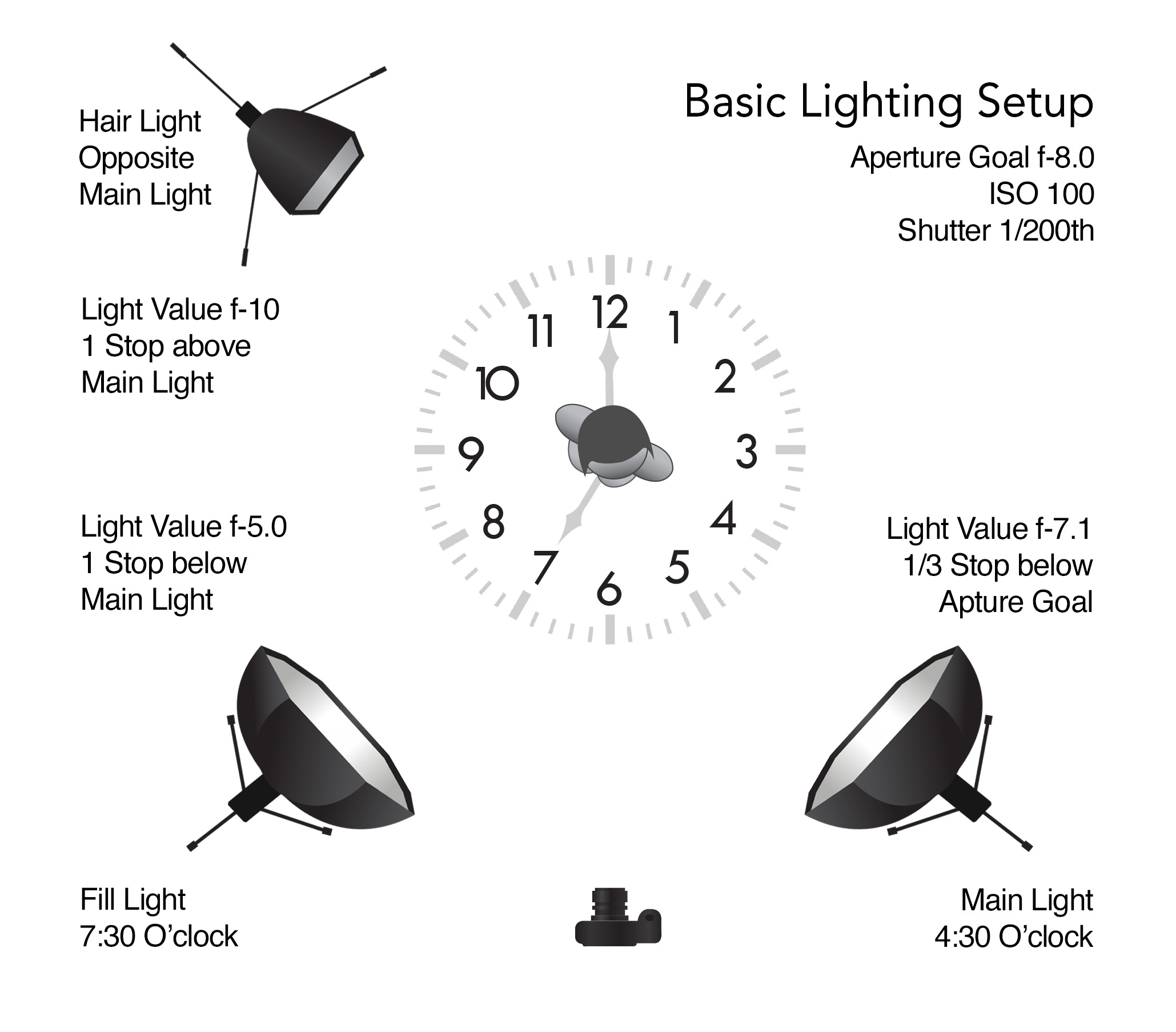 Formula One for Basic Lighting Setup