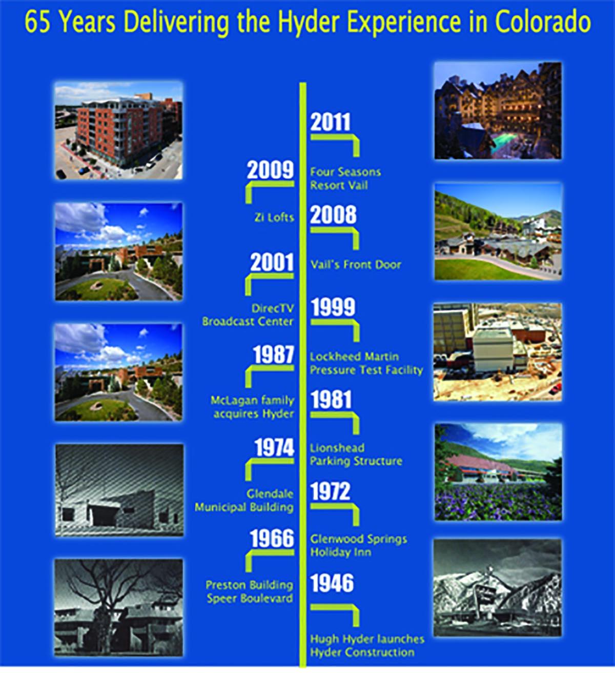 Hyder Celebrates 65th Anniversary   May 6, 2011
