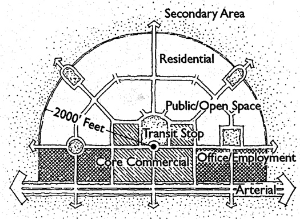 Planner's drawing of neighborhood around a transit stop