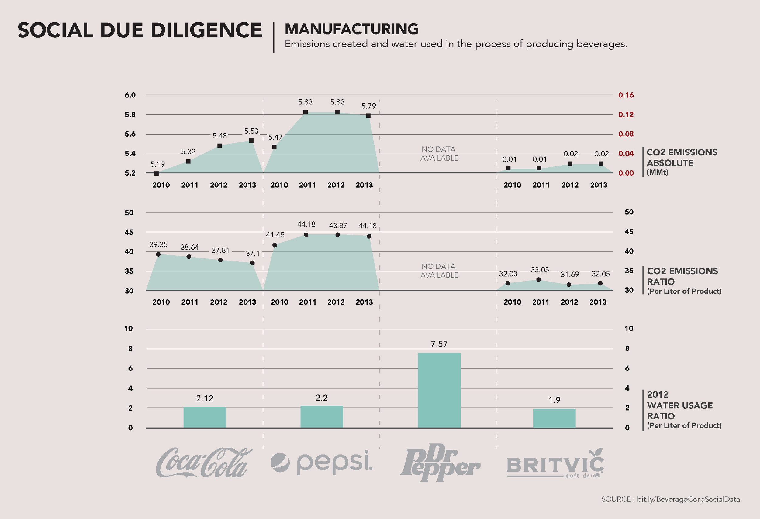 Next we look at the emissions and water used in the manufacturing process for each company.    CO2    These graphs demonstrate both overall CO2 emissions per company, as well as the ratio of emissions per liter of product.    We chose to show both because you might notice that in Coca-Cola's case if you were to look at emissions per product you would believe that they are polluting less.    However, you see by looking at overall emissions that production has increased, so they  have increasing emissions overall.    In Pepsi's case, they spend a lot of time in their literature speaking of their percentage decreases in emissions, but when you look at these amounts, you see the change is quite small over time, and still quite high overall    Lastly, when you look at Britvic, you see that while they are a small company and don't contribute high CO2 emissions, they also are not very efficient in their ratio per product.    WATER    We've also included the water used per liter of product to give another dimension to the manufacturing process.    You'll see that DR Pepper/Snapple is quite a bit higher than the other companies. They also don't report on their CO2 emissions.