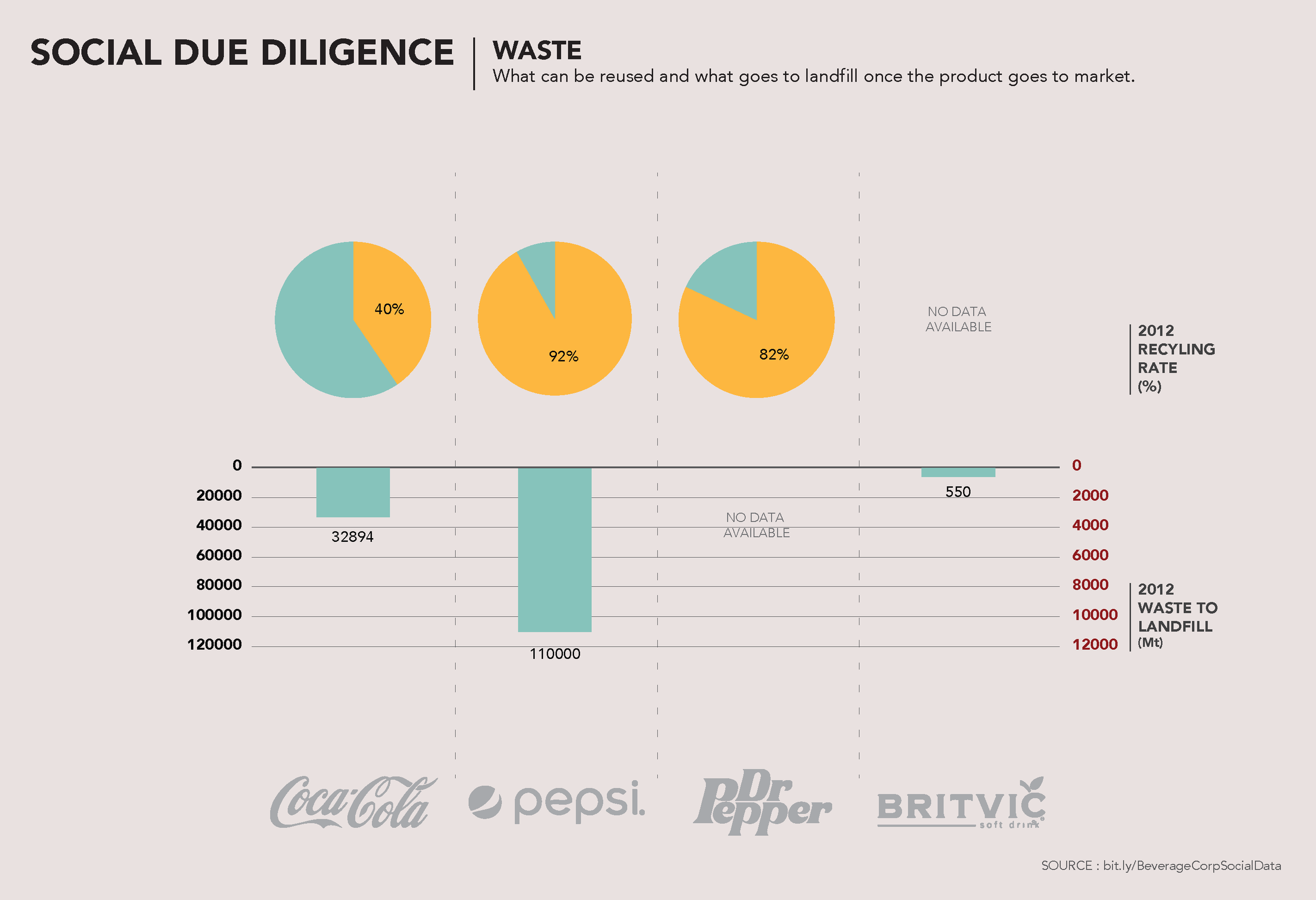 We then decided to look at what comes out of the backend of the manufacturing process.     Here we look at the waste produced for each company.    You can see how much of their waste is recycled, and what ultimately makes it to the landfill    You can see the huge difference between Coca-Cola and Pepsi    And while there is data missing for Dr Pepper/Snapple and Britvic, you can get a sense of the recycling rate at Dr Pepper Snapple, and the rather small amount of waste set to landfill for Britvic.