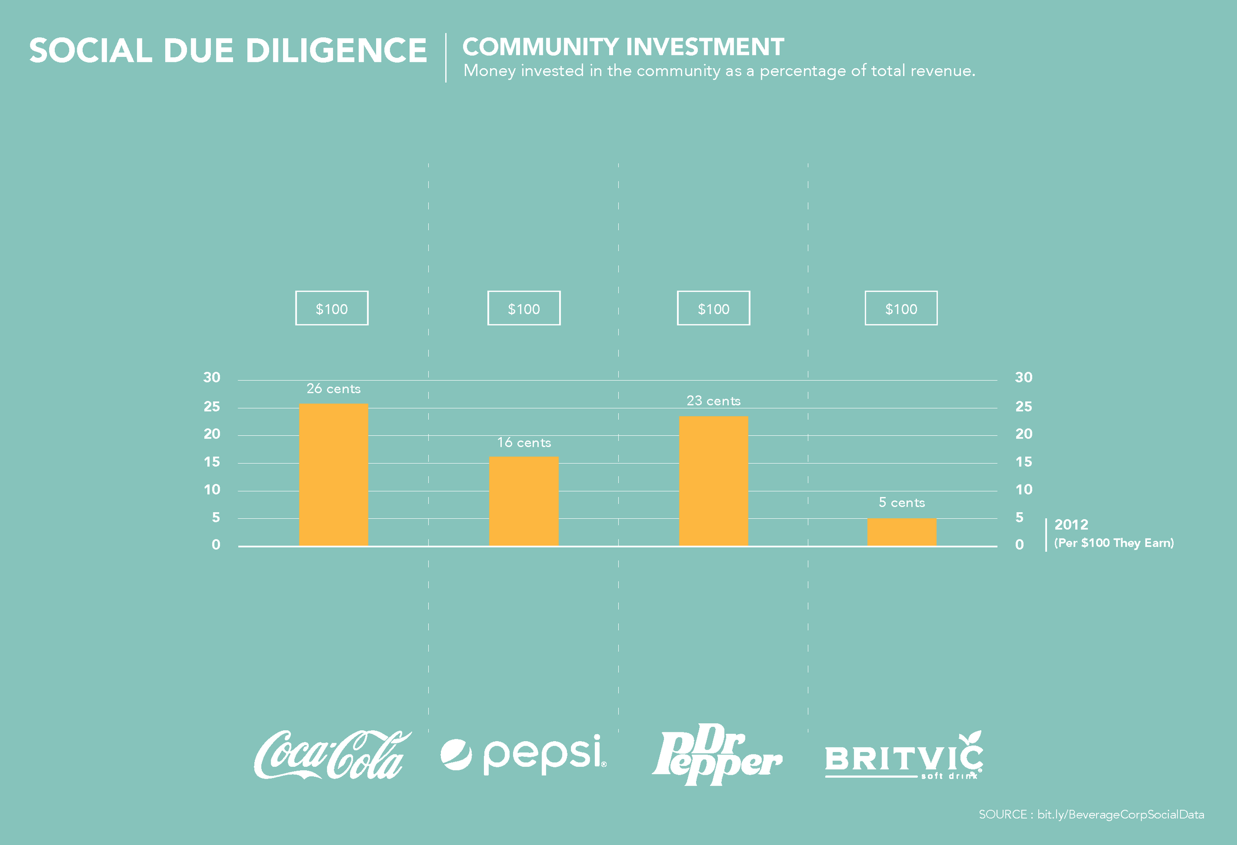 Lastly, we look at how much each company invests back into communities through contributions, volunteerism, and programs.    Because the overall revenues of these companies vary so greatly, we compared how much they invest in community per $100 they earn.    You can see here that Coca-cola and Dr Pepper/Snapple far outpace their competition.