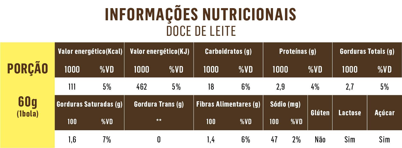 Tabela_Doce de Leite