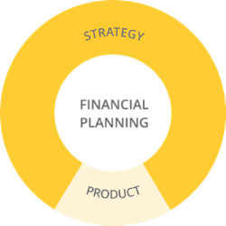 Mutual funds and Insurance products in financial planning.
