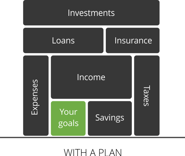 Importance of a goal based holistic financial plan.