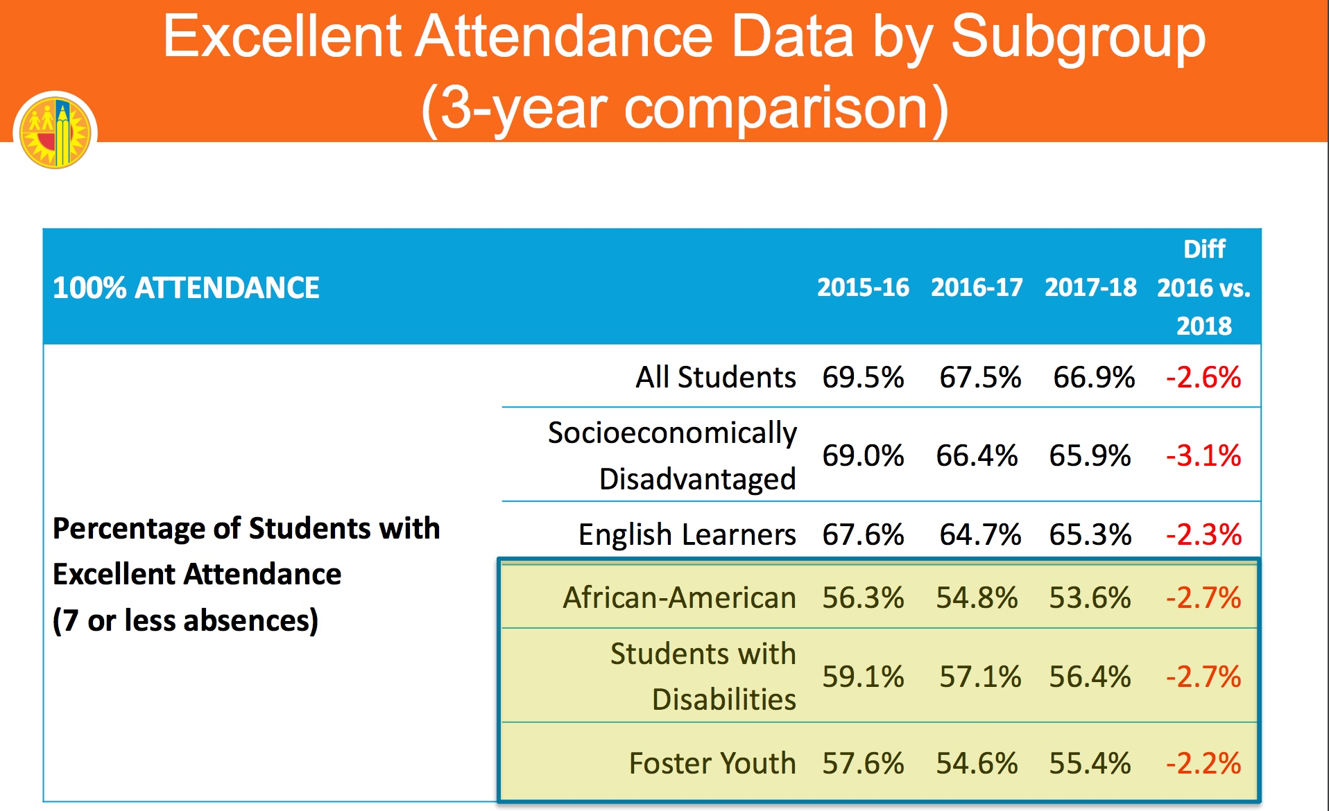 Excellent Attendance Down All Subgroups.jpeg