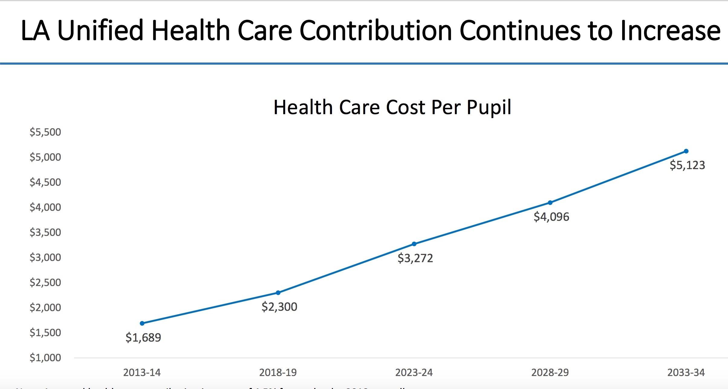 Health Costs per Pupil.jpeg