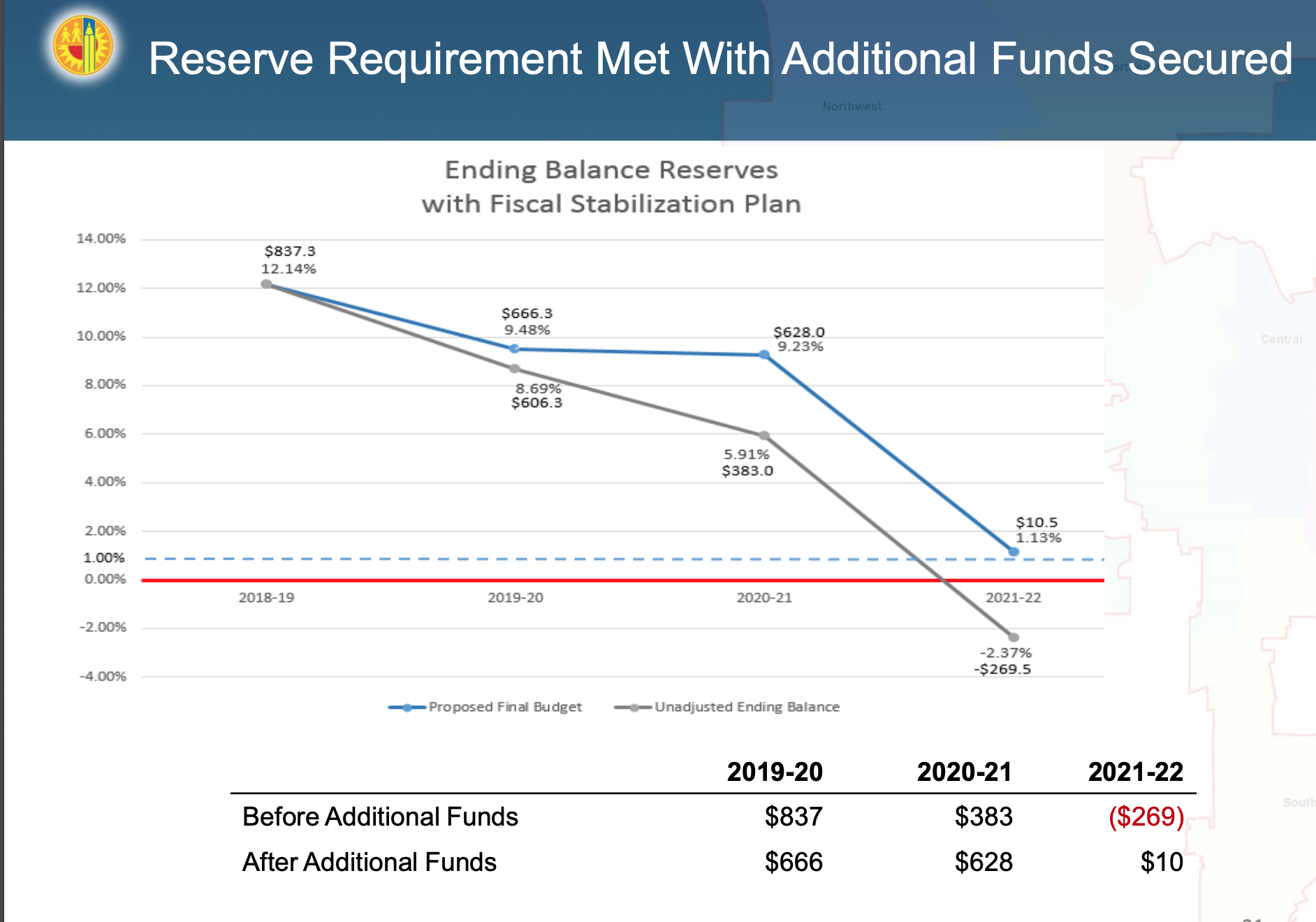 reserve met with additional funds.png