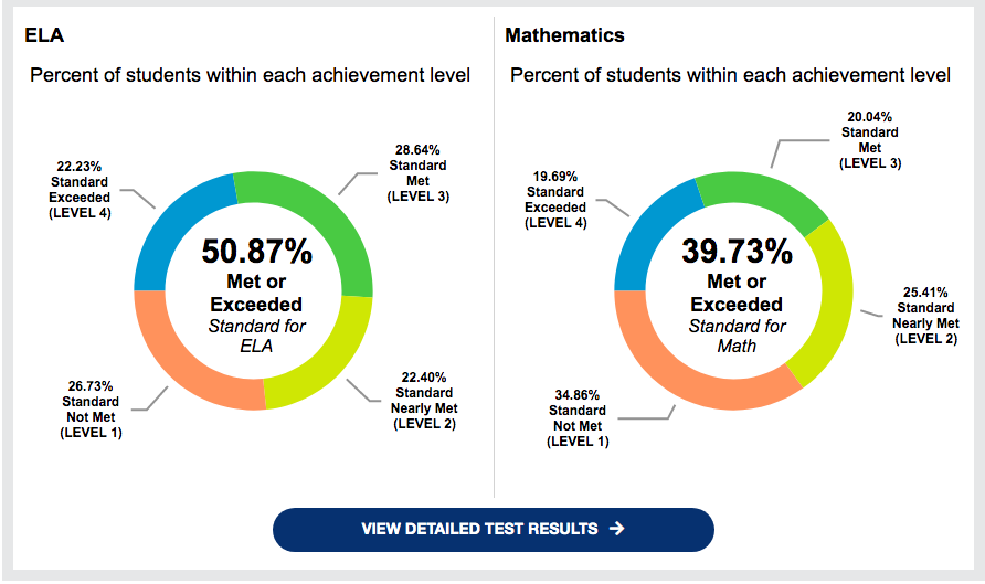 Statewide SBAC score results