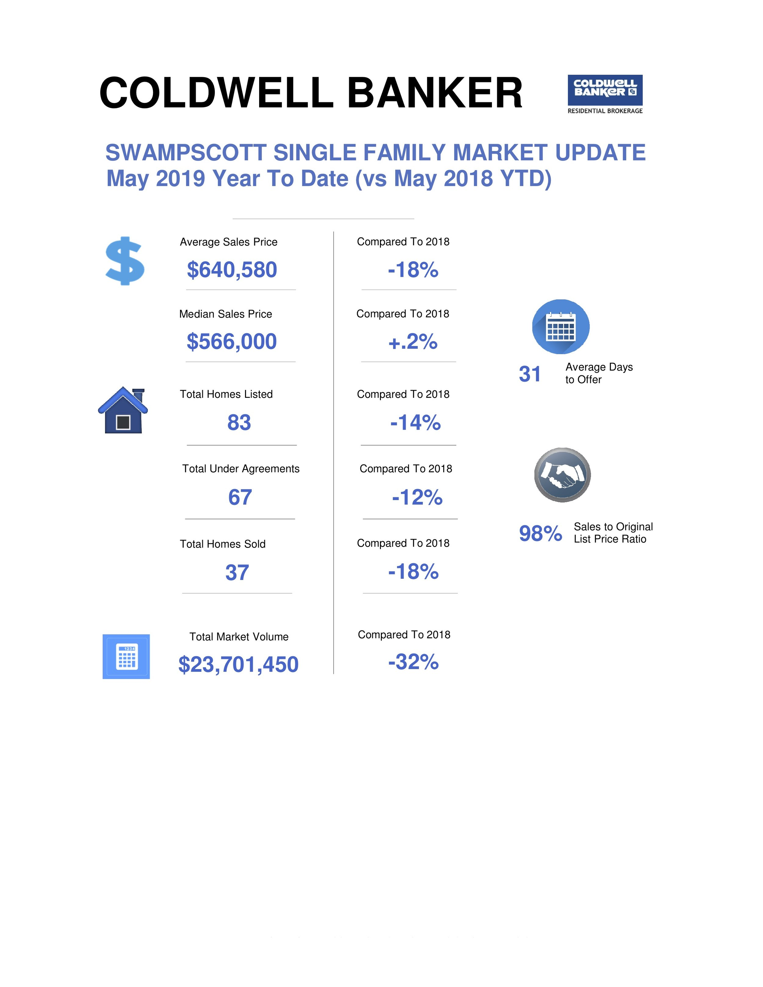 Swampscott Market Update for May.jpg