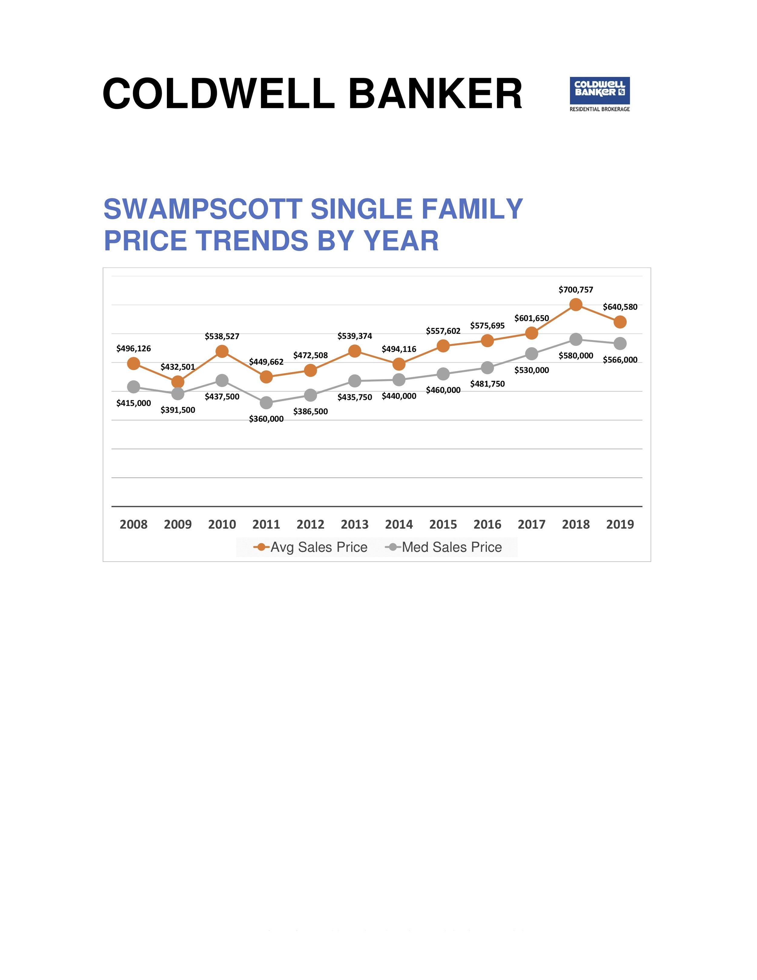 Swampscott Trends for May2.jpg