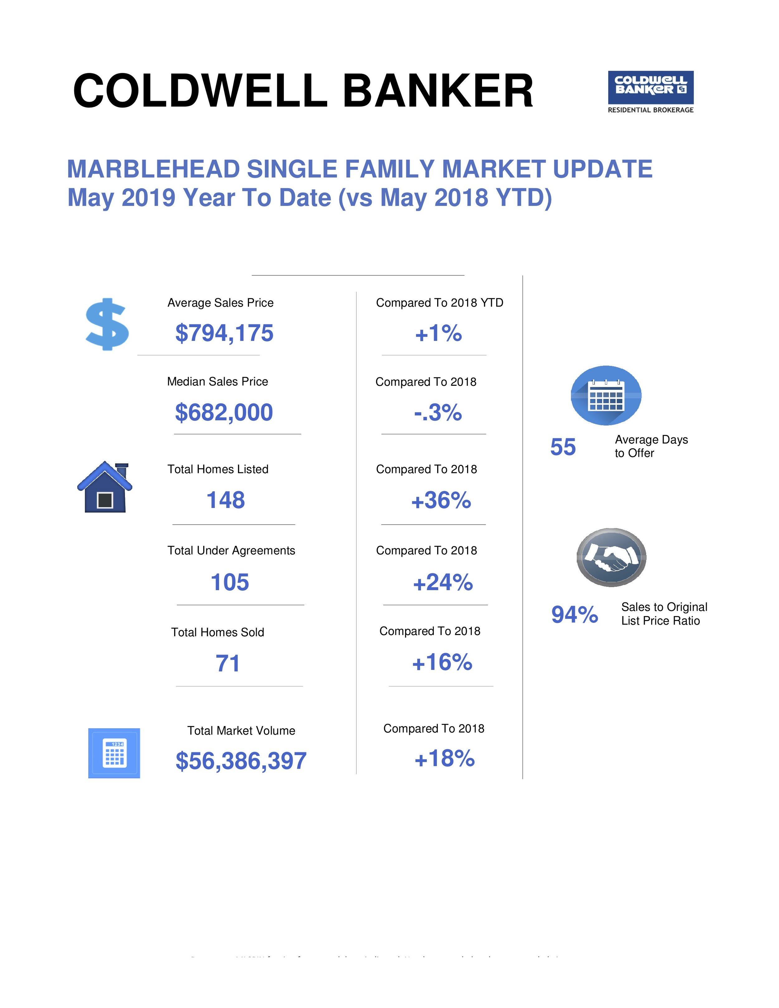 Marblehead Single Family Market for May.jpg