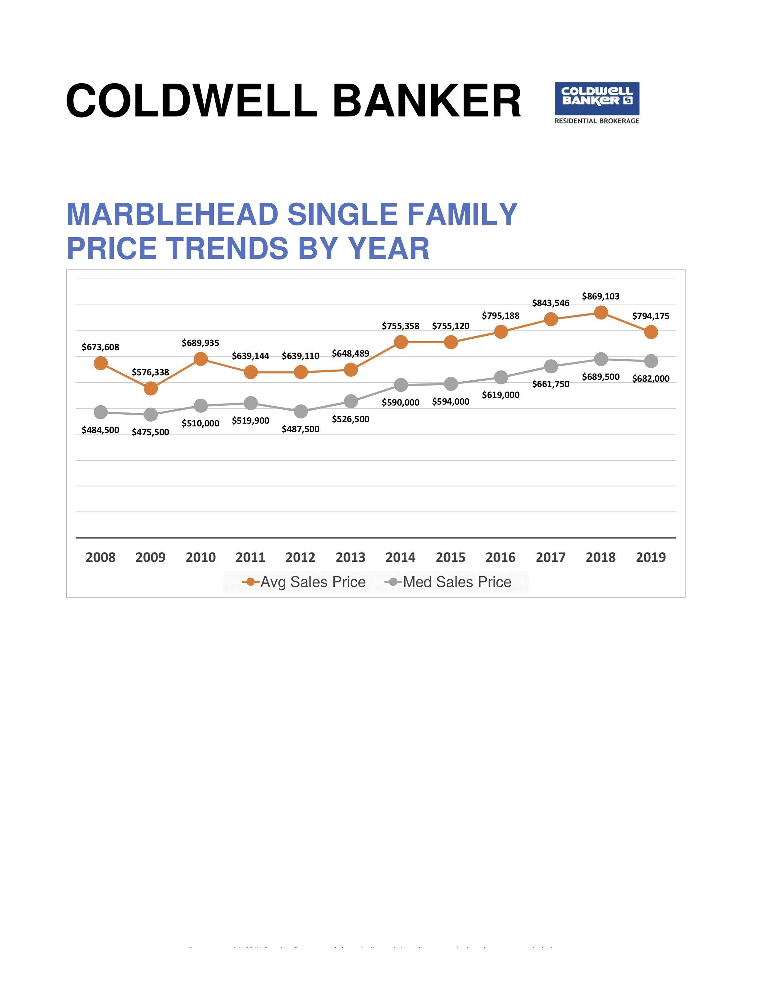 Marblehead Single Family Market for May2.jpg