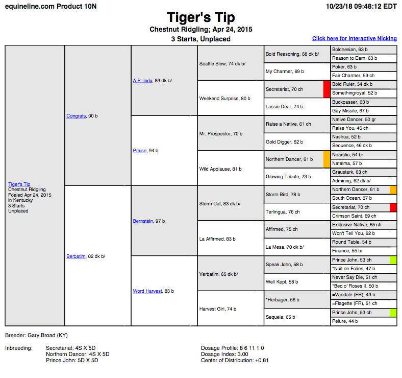 Tiger's Tip.png