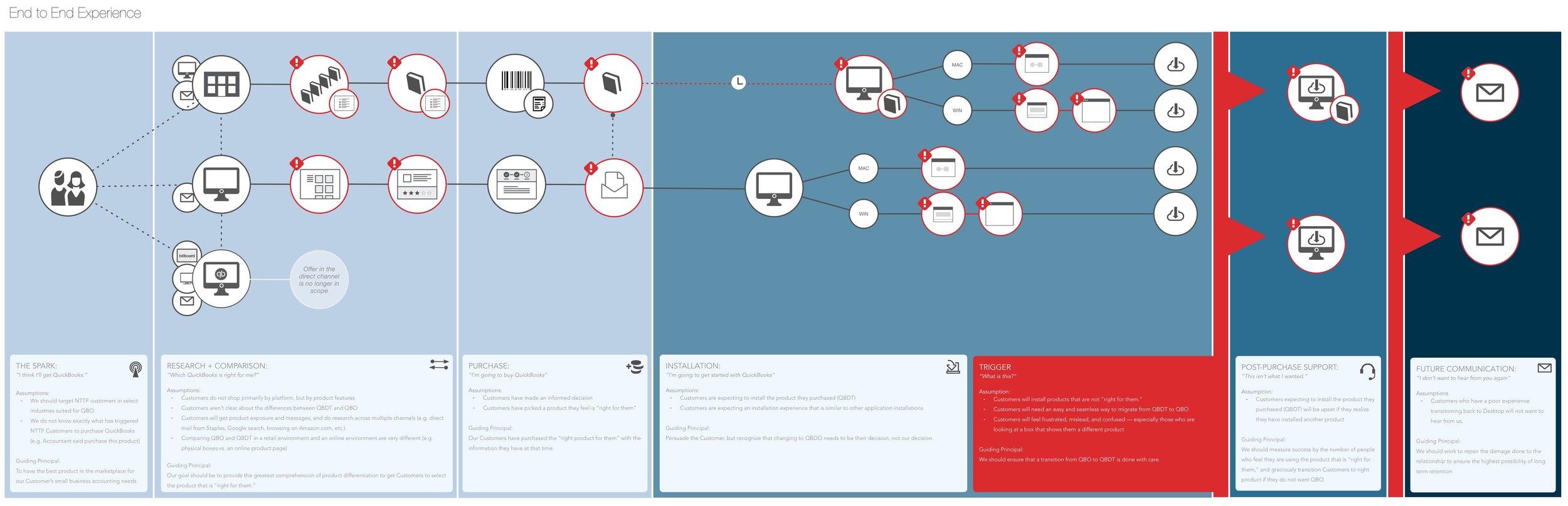 Bundle Touchpoint Map.jpeg