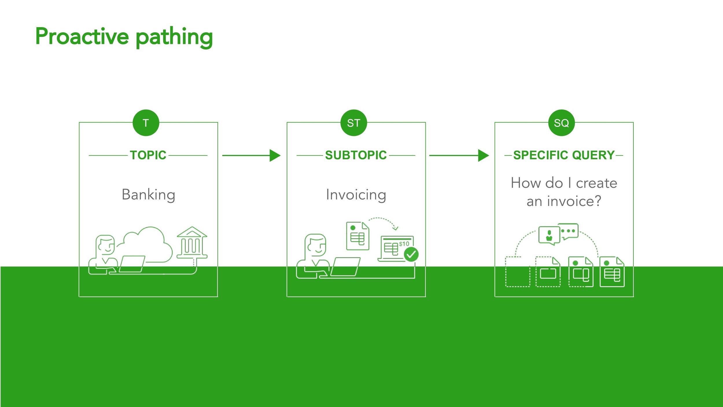 Customer Success_ Ecosystem Design 17.jpeg