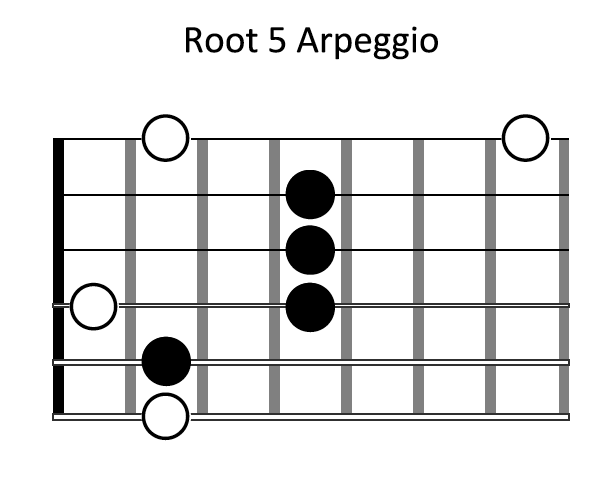 Root-5-Arpeggio-Shape.png