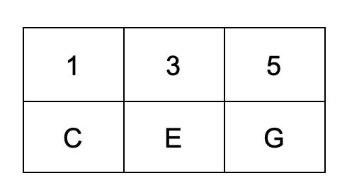 C Triad