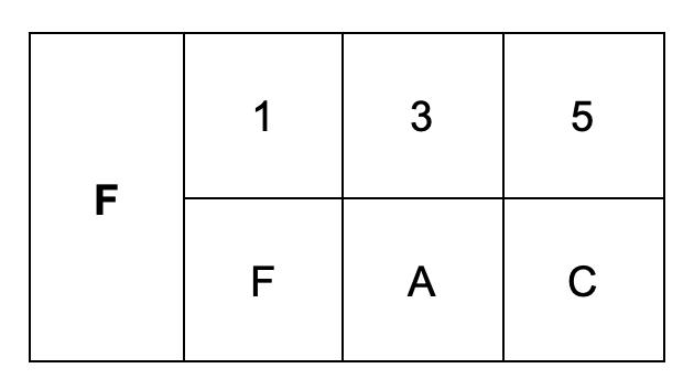 F Triad