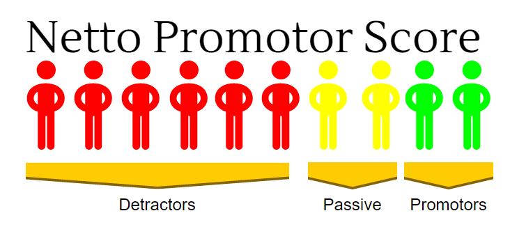 Netto Promotor Score