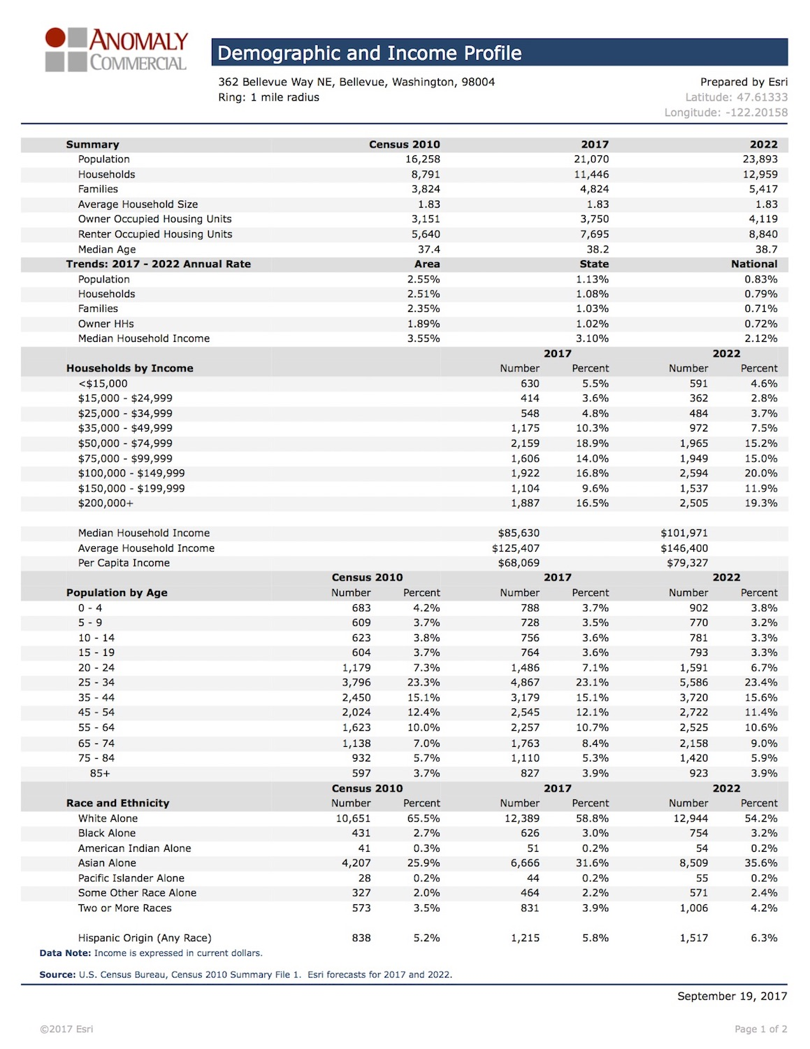 Demographic & Income Profile - Avalon Meydenbaur.jpg